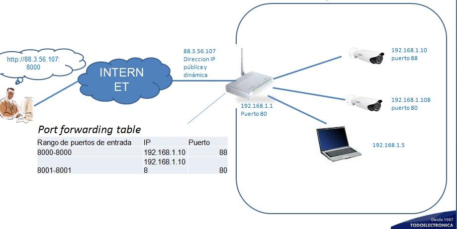 direcionamiento redes