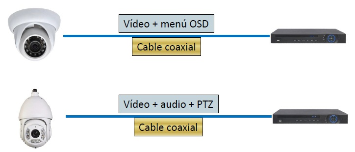 cable hdcvi hdsdi
