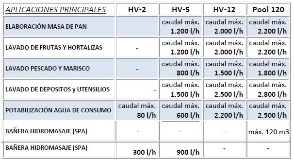 usos hydrozon