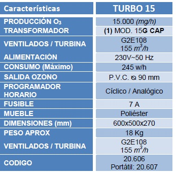 caracteristias turbo15