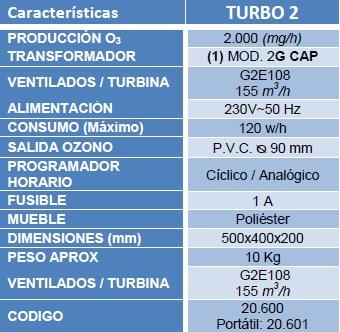 caracteristicas turbo2