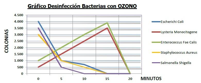 desinfeccion ozono