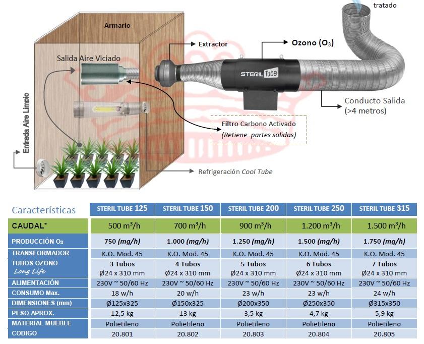 steril tube info1