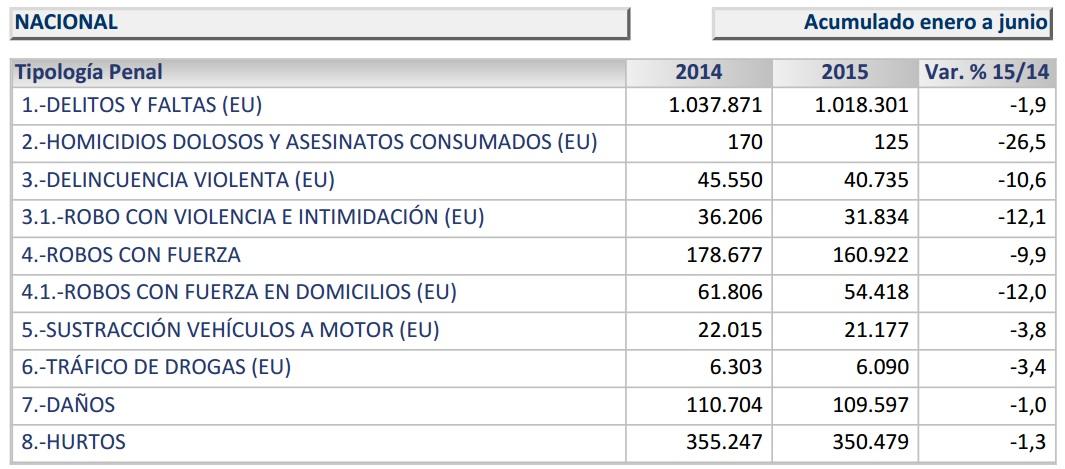 Datos del Balance de Criminalidad del Ministerio del Interior.
