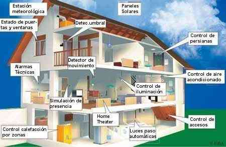 Home automation is a sector in continuous development.
