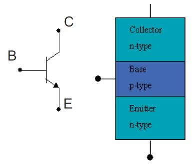 Los transistores son muy utilizados en electrónica.