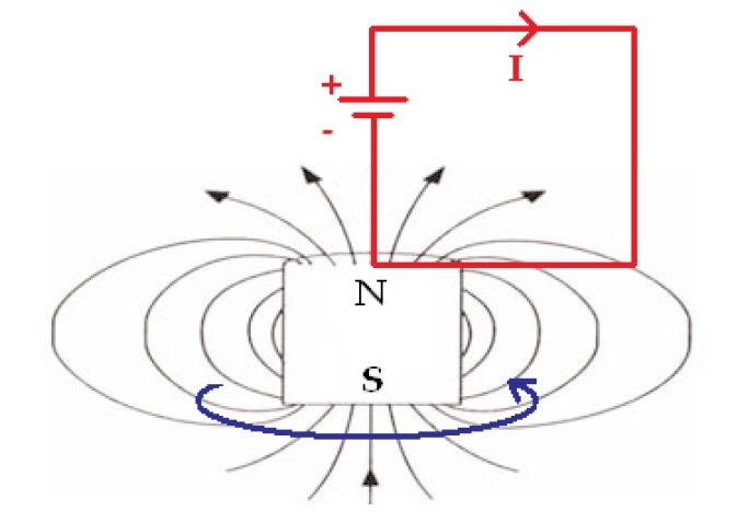 Instrucciones para fabricar un motor homopolar.