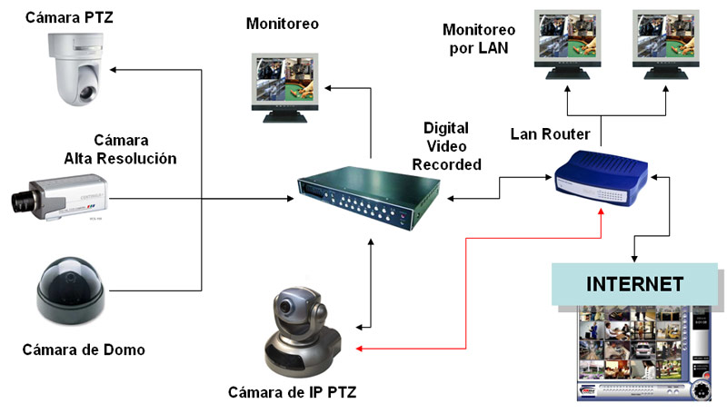 videovigilancia y seguridad con camaras todoelectronica