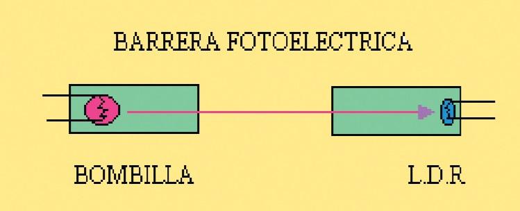 esquema barrera fotoelectrica